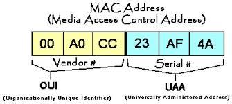 کاربرد آدرس MAC