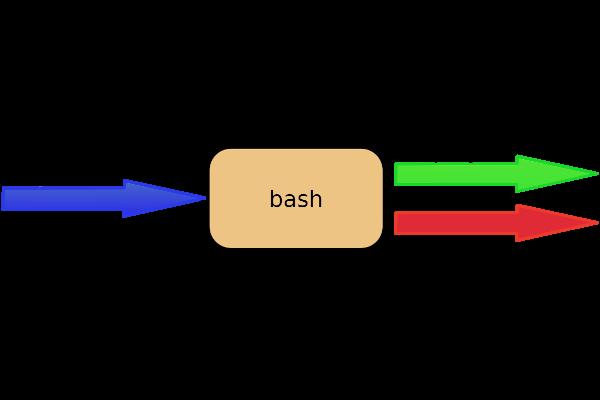 تغییر مسیر در خط فرمان لینوکس