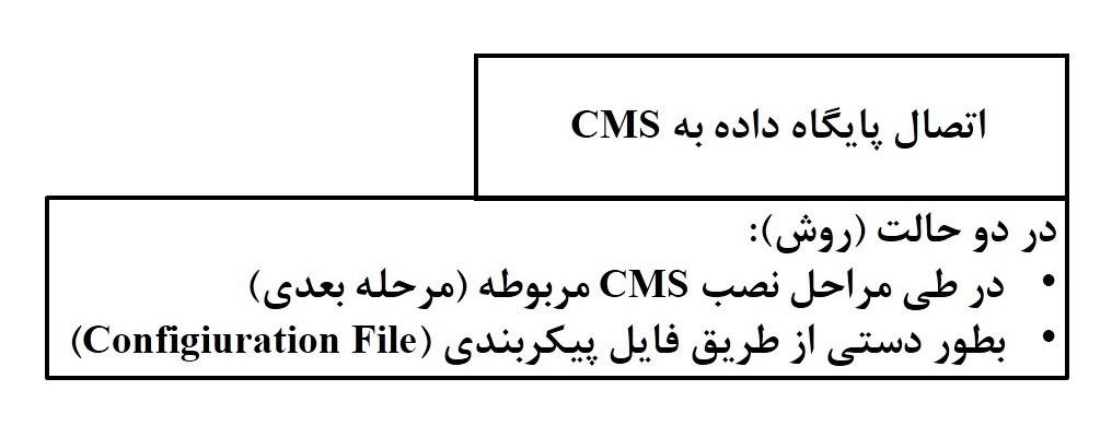 نصب CMS